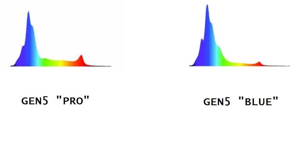 radion led gen5 pro vs gen5 blue
